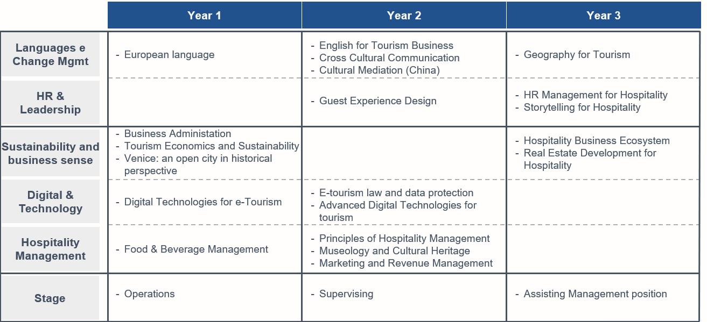 Programma Corso di Laurea triennale in Hospitality Innovation and e-Tourism